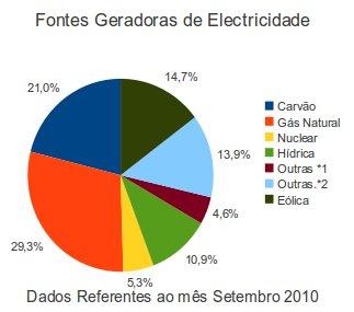 Fontes Geradoras de Electricidade Portugal e Brasil